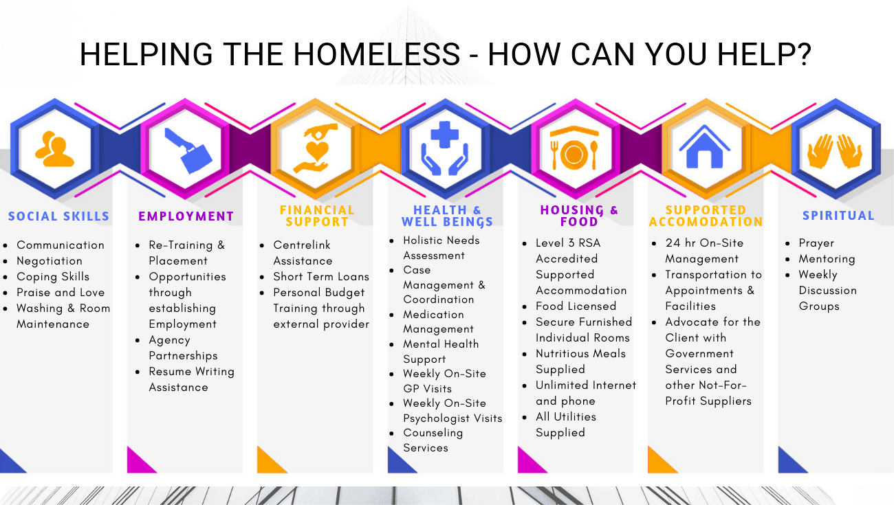 helping-the-homeless-infographics
